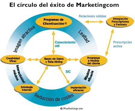 20030303-circulo-del-exito