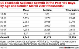 Más mujeres que hombres en Facebook